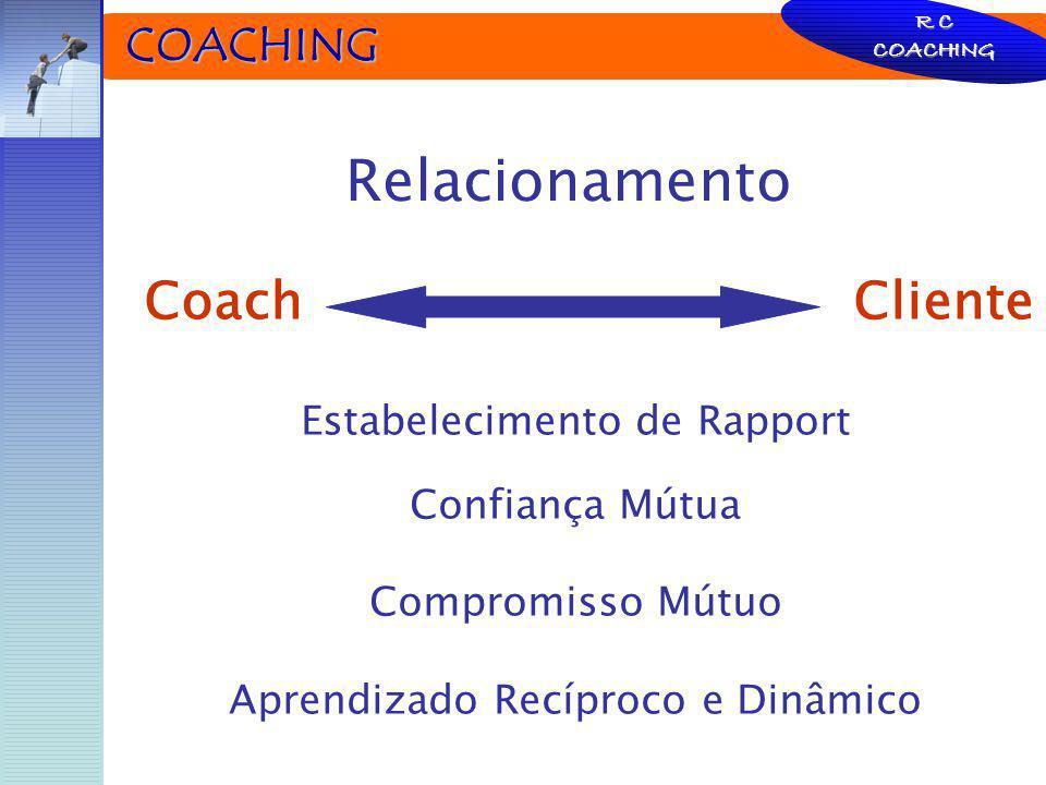 COACHING COACHING Coach Cliente R C COACHING Relacionamento Estabelecimento de Rapport Confiança Mútua Compromisso Mútuo Aprendizado Recíproco e Dinâm