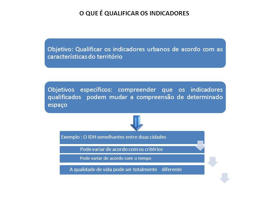 Objetivos específicos: compreender que os indicadores qualificados podem mudar a compreensão de determinado espaço Objetivo: Qualificar os indicadores