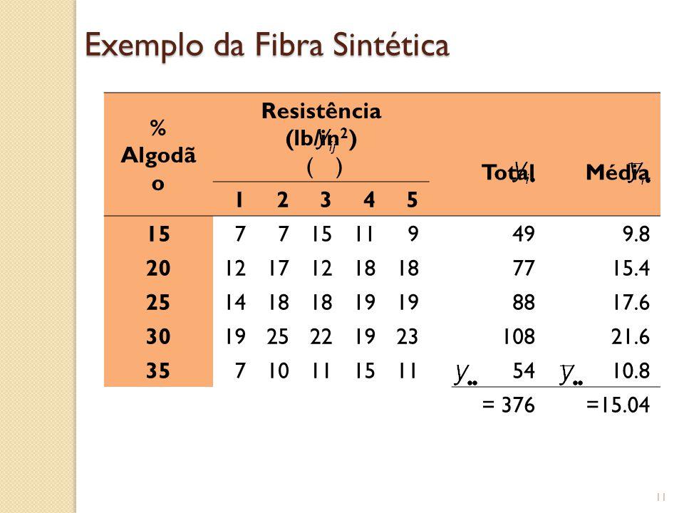 11 Exemplo da Fibra Sintética % Algodã o Resistência (lb/in 2 ) ( ) TotalMédia 12345 1577 119499.8 2012171218 7715.4 251418 19 8817.6 3019252219231082