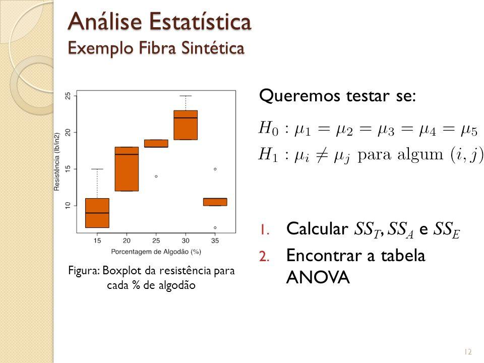 Análise Estatística Exemplo Fibra Sintética 12 Figura: Boxplot da resistência para cada % de algodão Queremos testar se: 1. Calcular SS T, SS A e SS E