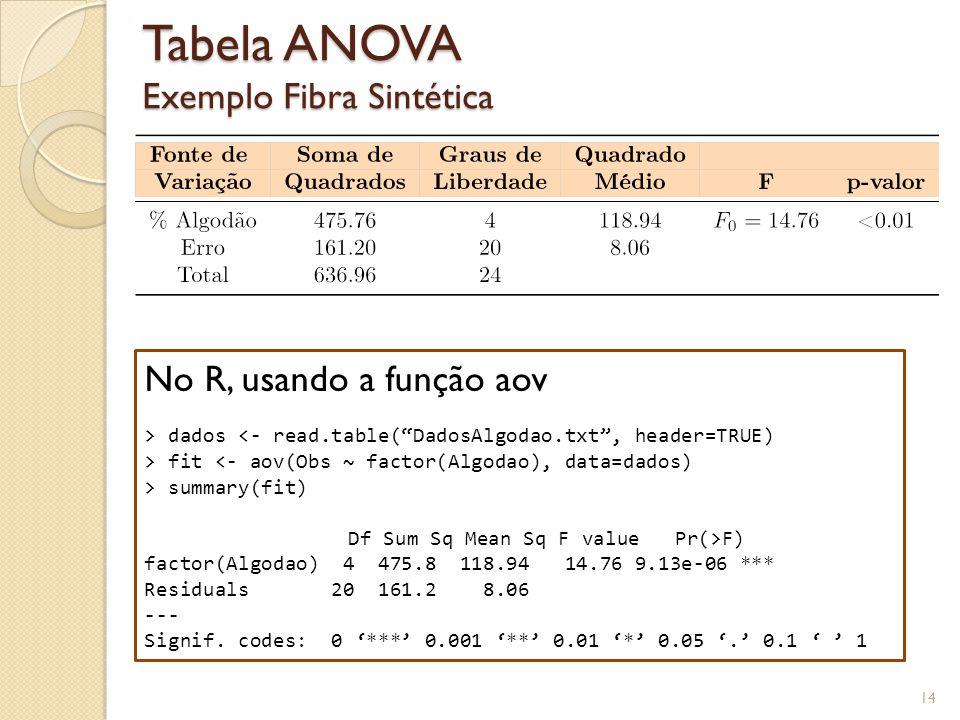 Tabela ANOVA Exemplo Fibra Sintética 14 No R, usando a função aov > dados <- read.table(DadosAlgodao.txt, header=TRUE) > fit <- aov(Obs ~ factor(Algod