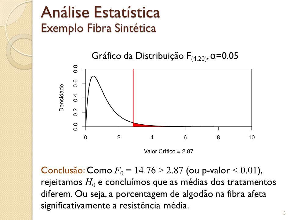15 Análise Estatística Exemplo Fibra Sintética Gráfico da Distribuição F (4,20), α =0.05 Conclusão: Como F 0 = 14.76 > 2.87 (ou p-valor < 0.01 ), reje