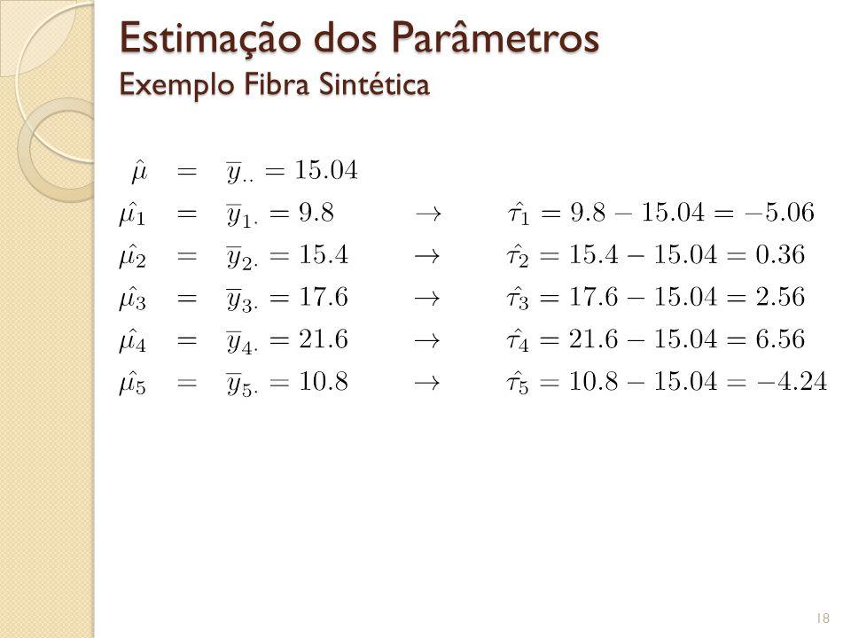 Estimação dos Parâmetros Exemplo Fibra Sintética 18