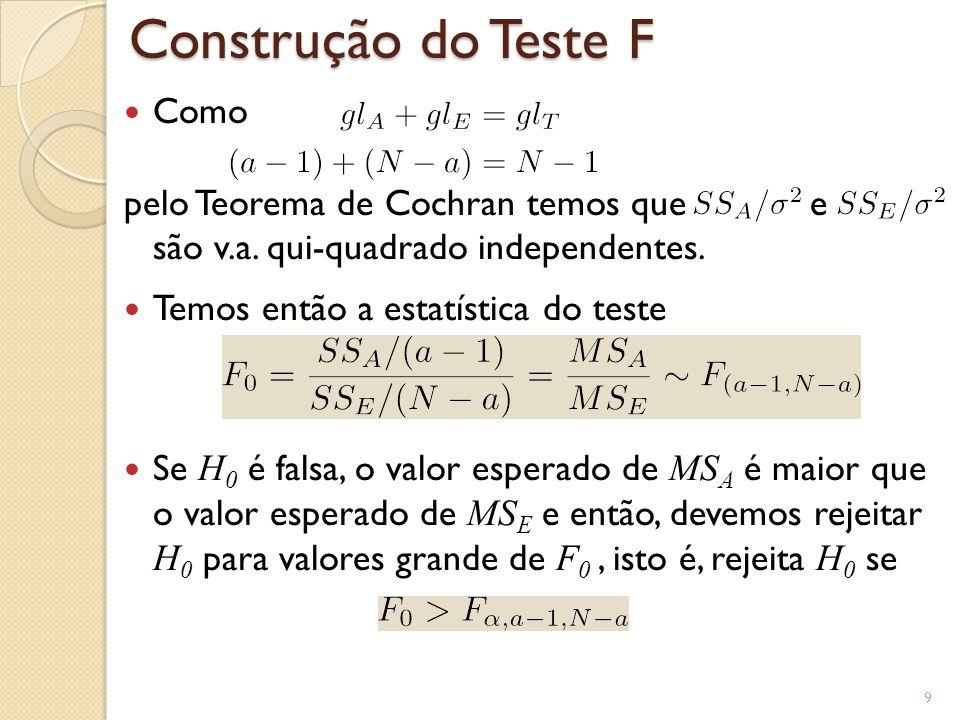 Como pelo Teorema de Cochran temos que e são v.a. qui-quadrado independentes. Temos então a estatística do teste Se H 0 é falsa, o valor esperado de M