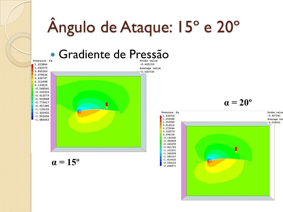 Ângulo de Ataque: 15º e 20º Gradiente de Pressão α = 15º α = 20º