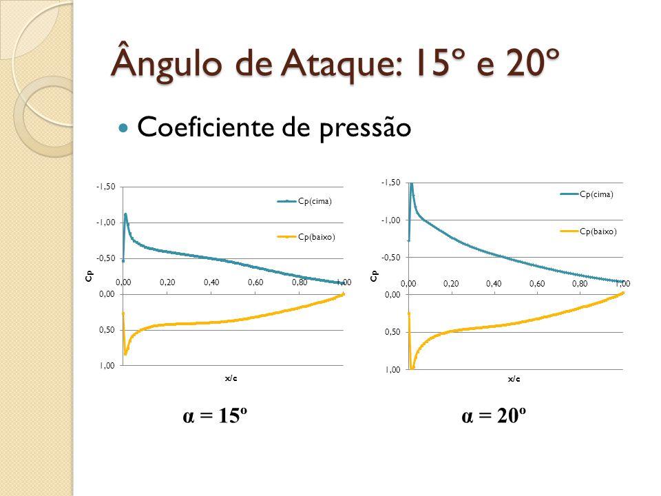 Ângulo de Ataque: 15º e 20º Coeficiente de pressão α = 15ºα = 20º