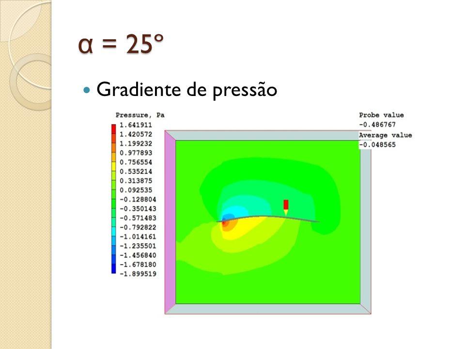 α = 25º Gradiente de pressão