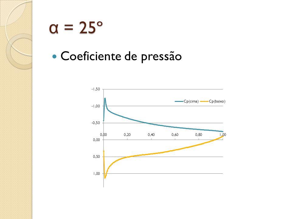 α = 25º Coeficiente de pressão