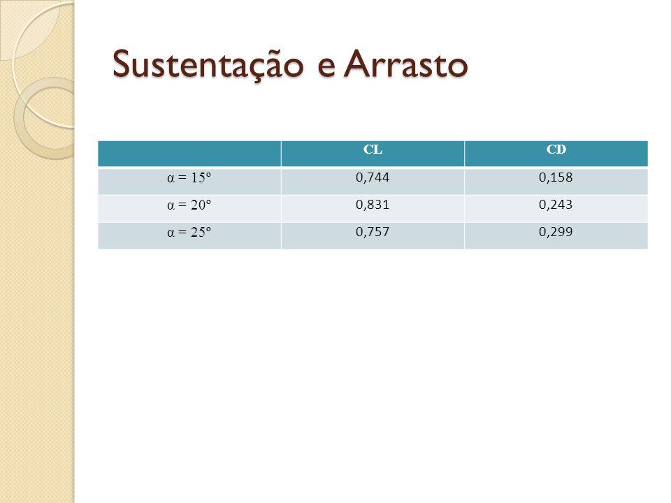 Sustentação e Arrasto CLCD α = 15º 0,7440,158 α = 20º 0,8310,243 α = 25º 0,7570,299