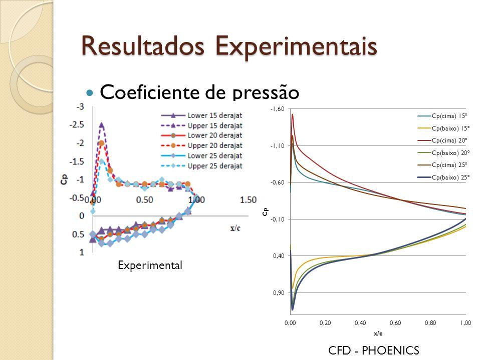 Resultados Experimentais Coeficiente de pressão Experimental CFD - PHOENICS