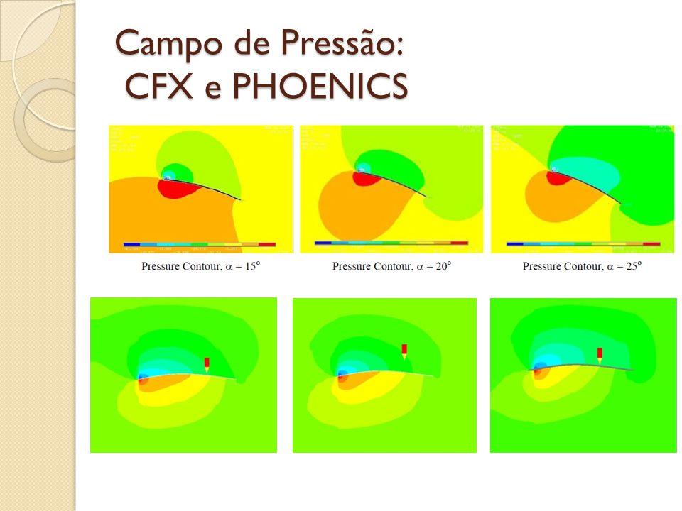 Campo de Pressão: CFX e PHOENICS