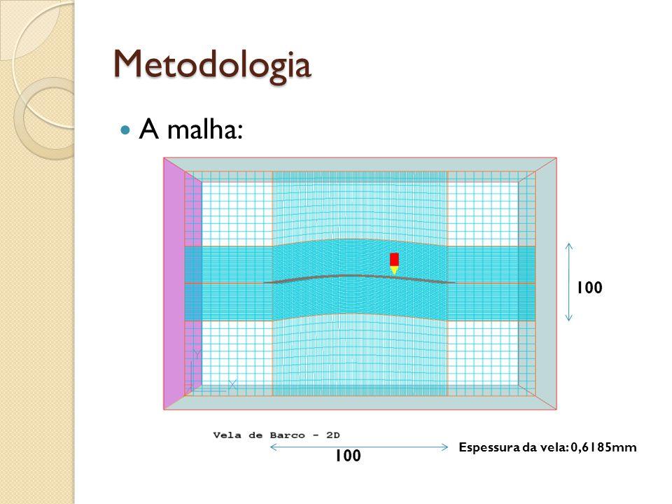 Metodologia A malha: 100 Espessura da vela: 0,6185mm