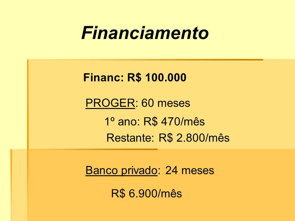 Financ: R$ 100.000 PROGER: 60 meses 1º ano: R$ 470/mês Restante: R$ 2.800/mês Banco privado: 24 meses R$ 6.900/mês