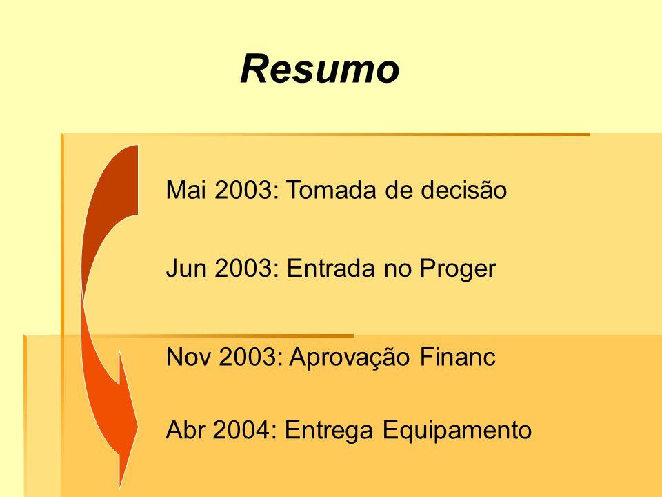 Resumo Mai 2003: Tomada de decisão Jun 2003: Entrada no Proger Nov 2003: Aprovação Financ Abr 2004: Entrega Equipamento