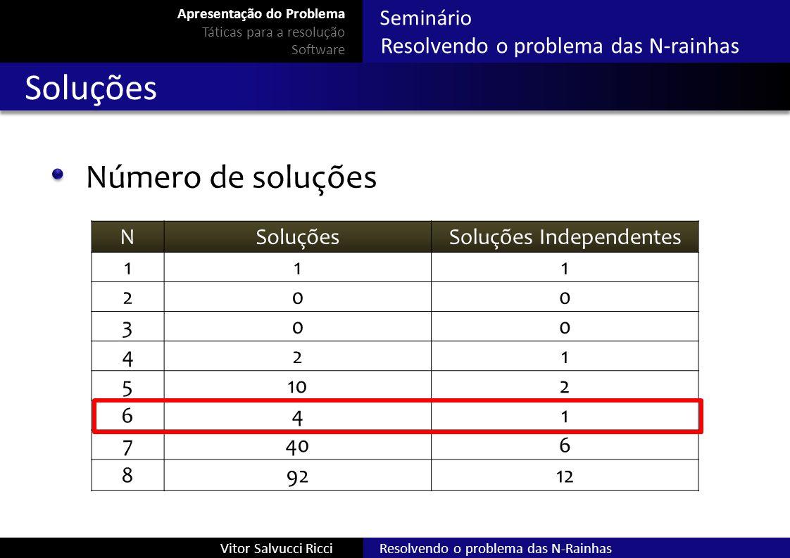 Seminário Resolvendo o problema das N-rainhas Resolvendo o problema das N-RainhasVitor Salvucci Ricci Soluções Número de soluções NSoluçõesSoluções In