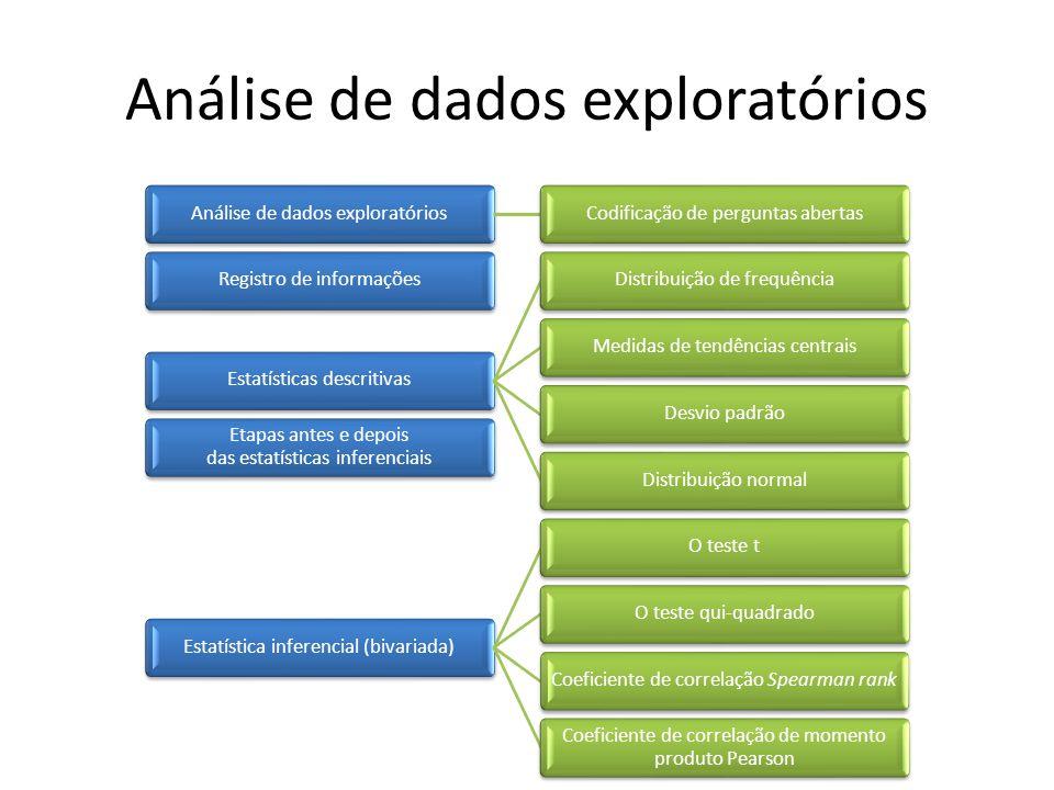 Análise de dados exploratórios Codificação de perguntas abertasRegistro de informaçõesEstatísticas descritivasDistribuição de frequênciaMedidas de tendências centraisDesvio padrãoDistribuição normal Etapas antes e depois das estatísticas inferenciais Estatística inferencial (bivariada)O teste tO teste qui-quadradoCoeficiente de correlação Spearman rank Coeficiente de correlação de momento produto Pearson