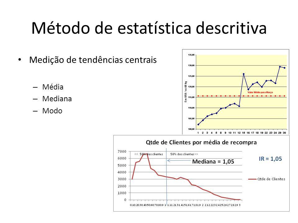 Método de estatística descritiva Medição de tendências centrais – Média – Mediana – Modo
