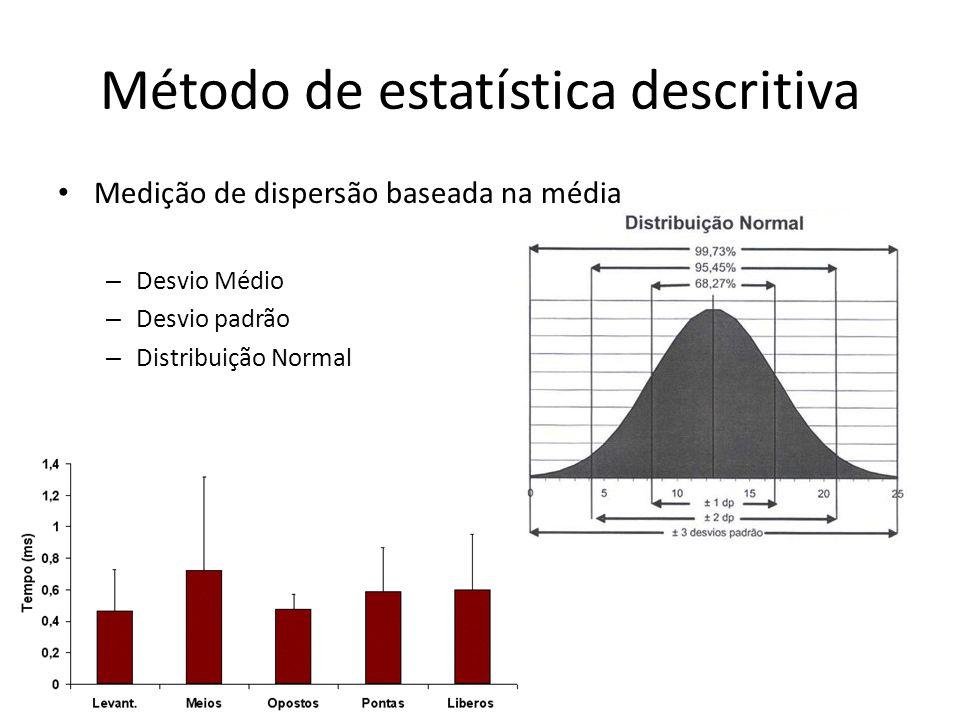 Método de estatística descritiva Medição de dispersão baseada na média – Desvio Médio – Desvio padrão – Distribuição Normal