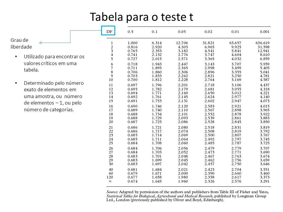 Tabela para o teste t Grau de liberdade Utilizado para encontrar os valores críticos em uma tabela.
