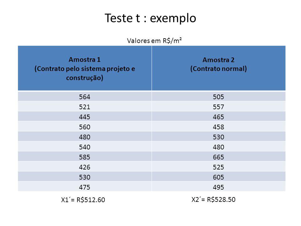 Teste t : exemplo Amostra 1 (Contrato pelo sistema projeto e construção) Amostra 2 (Contrato normal) 564505 521557 445465 560458 480530 540480 585665 426525 530605 475495 Valores em R$/m² X1´= R$512.60 X2´= R$528.50