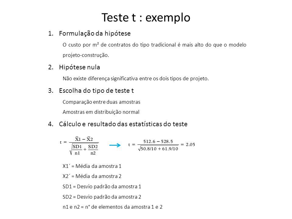 Teste t : exemplo 1.Formulação da hipótese O custo por m² de contratos do tipo tradicional é mais alto do que o modelo projeto-construção.