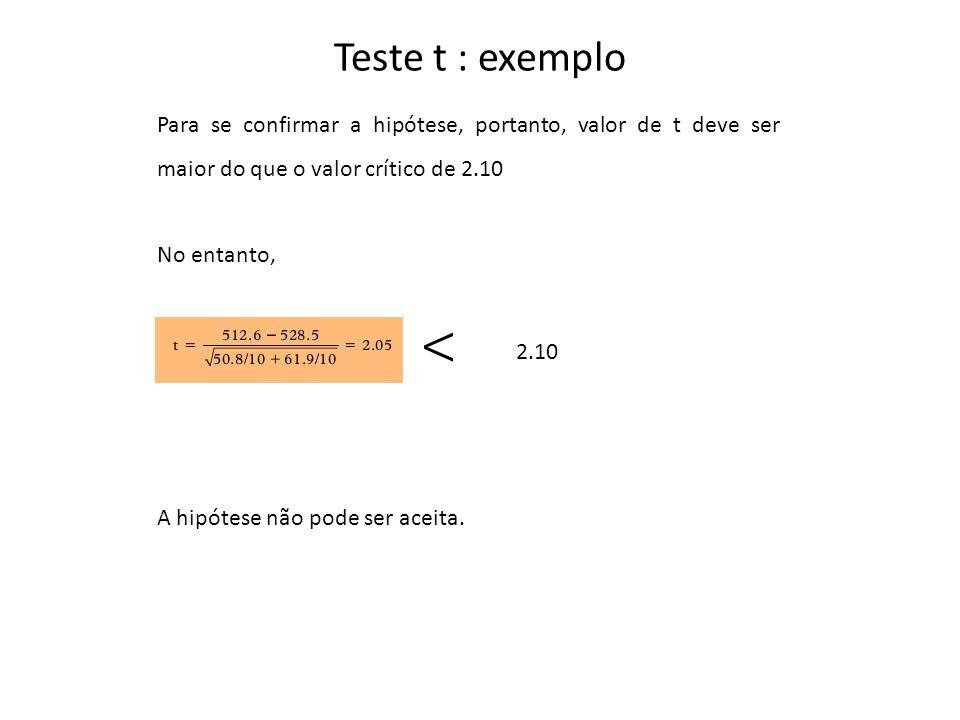 Teste t : exemplo Para se confirmar a hipótese, portanto, valor de t deve ser maior do que o valor crítico de 2.10 No entanto, 2.10 A hipótese não pode ser aceita.