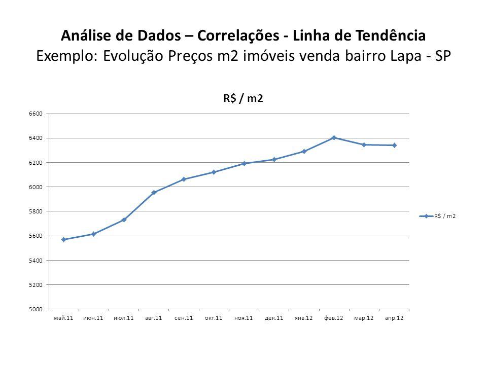 Análise de Dados – Correlações - Linha de Tendência Exemplo: Evolução Preços m2 imóveis venda bairro Lapa - SP