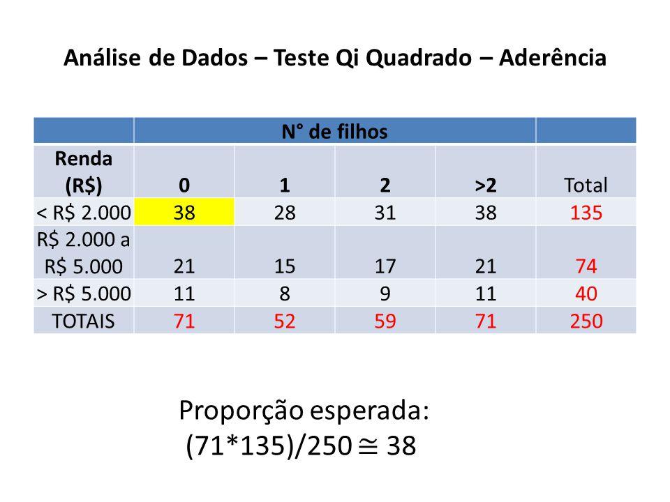 Análise de Dados – Teste Qi Quadrado – Aderência N° de filhos Renda (R$)012>2Total < R$ 2.000 38283138 135 R$ 2.000 a R$ 5.000 21151721 74 > R$ 5.000 1189 40 TOTAIS 71525971 250 Proporção esperada: (71*135)/250 38