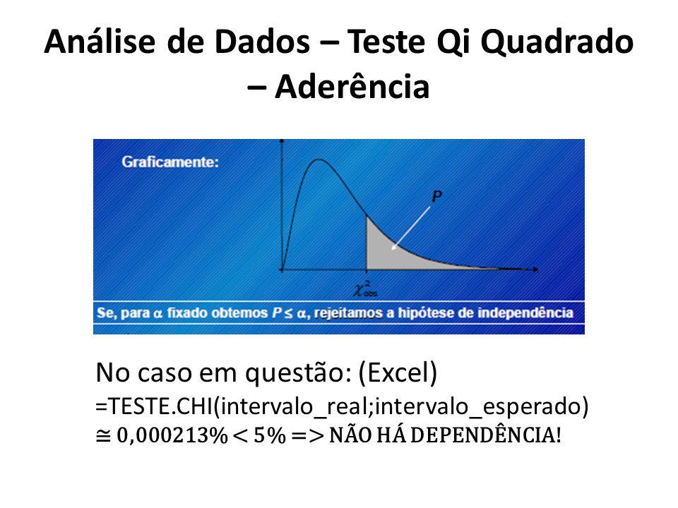 Análise de Dados – Teste Qi Quadrado – Aderência No caso em questão: (Excel) =TESTE.CHI(intervalo_real;intervalo_esperado) 0,000213% NÃO HÁ DEPENDÊNCIA!