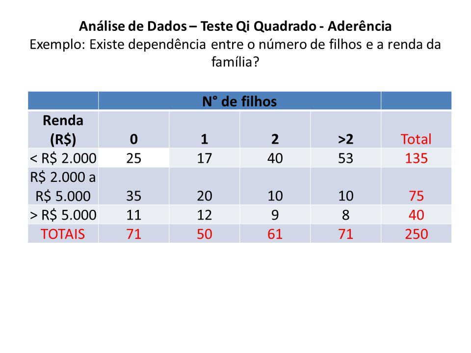 Análise de Dados – Teste Qi Quadrado - Aderência Exemplo: Existe dependência entre o número de filhos e a renda da família.