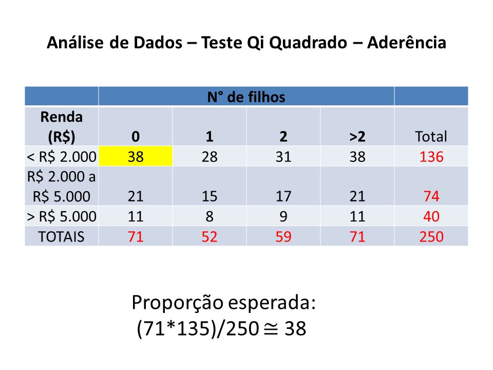 Análise de Dados – Teste Qi Quadrado – Aderência N° de filhos Renda (R$)012>2Total < R$ 2.000 38283138 136 R$ 2.000 a R$ 5.000 21151721 74 > R$ 5.000 1189 40 TOTAIS 71525971 250 Proporção esperada: (71*135)/250 38