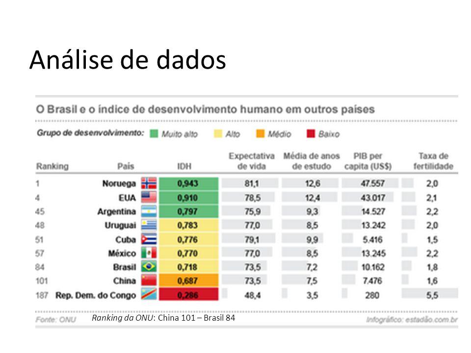 Ranking da ONU: China 101 – Brasil 84 Análise de dados