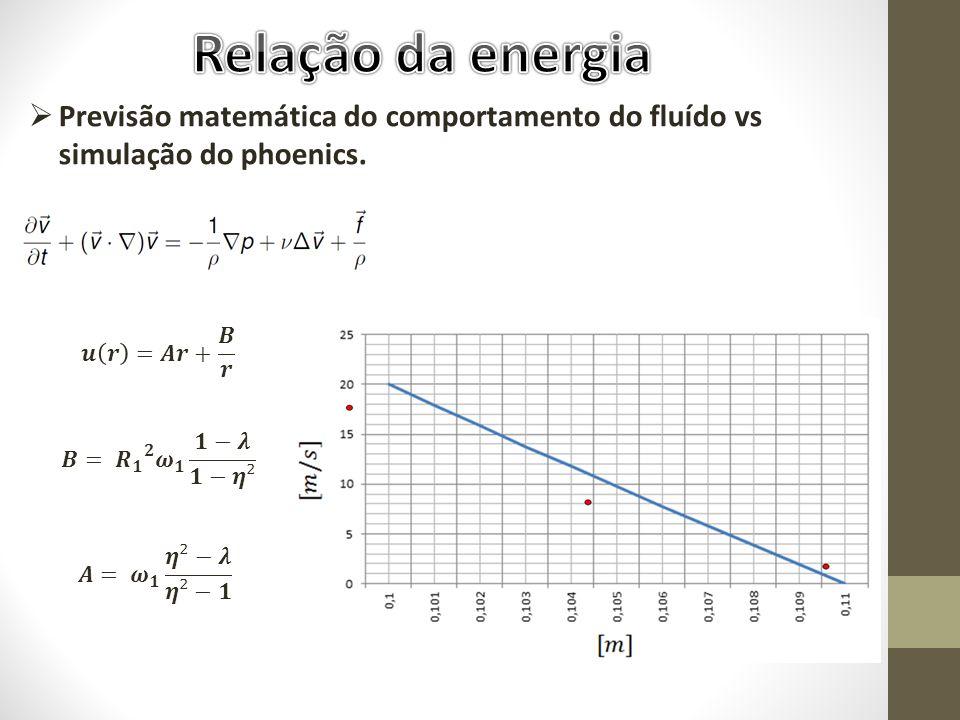 Previsão matemática do comportamento do fluído vs simulação do phoenics.