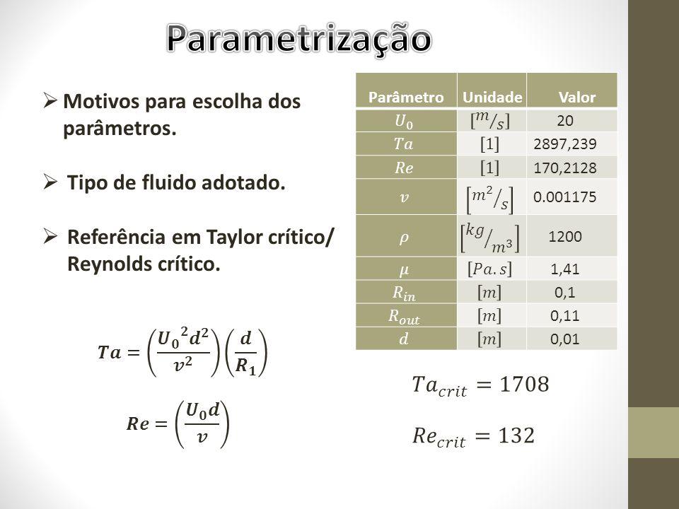 Motivos para escolha dos parâmetros. Tipo de fluido adotado. Referência em Taylor crítico/ Reynolds crítico. ParâmetroUnidade Valor 20 2897,239 170,21