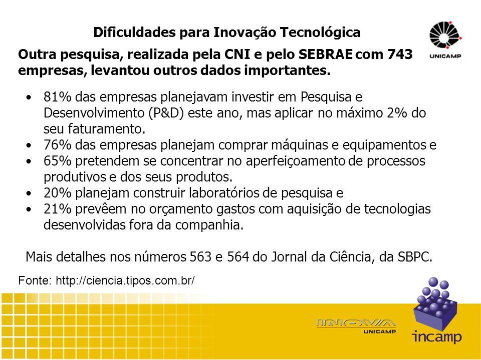 Dificuldades para Inovação Tecnológica Outra pesquisa, realizada pela CNI e pelo SEBRAE com 743 empresas, levantou outros dados importantes.