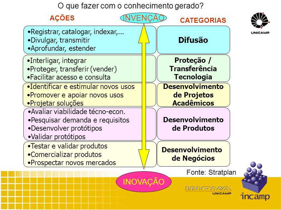 CATEGORIAS O que fazer com o conhecimento gerado. Registrar, catalogar, indexar,...
