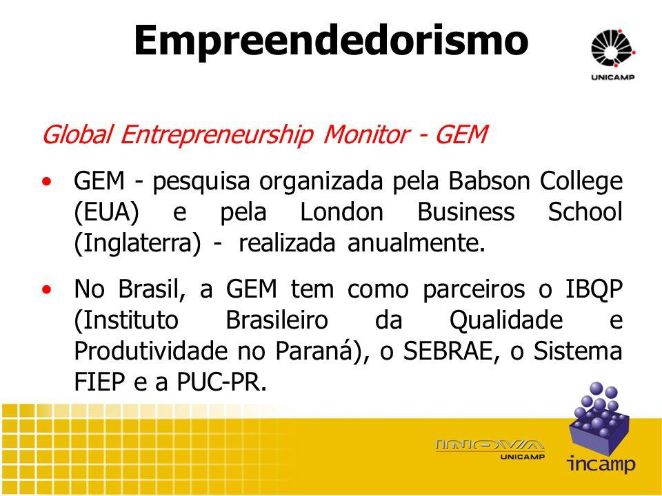 Empreendedorismo Global Entrepreneurship Monitor - GEM GEM - pesquisa organizada pela Babson College (EUA) e pela London Business School (Inglaterra) - realizada anualmente.