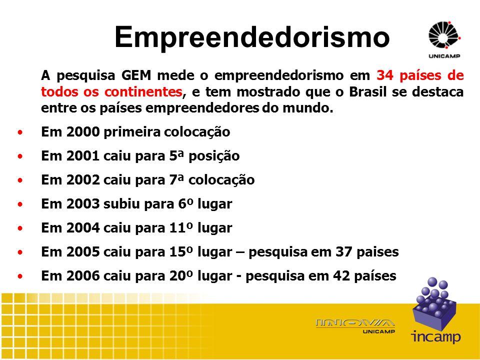 Empreendedorismo A pesquisa GEM mede o empreendedorismo em 34 países de todos os continentes, e tem mostrado que o Brasil se destaca entre os países empreendedores do mundo.