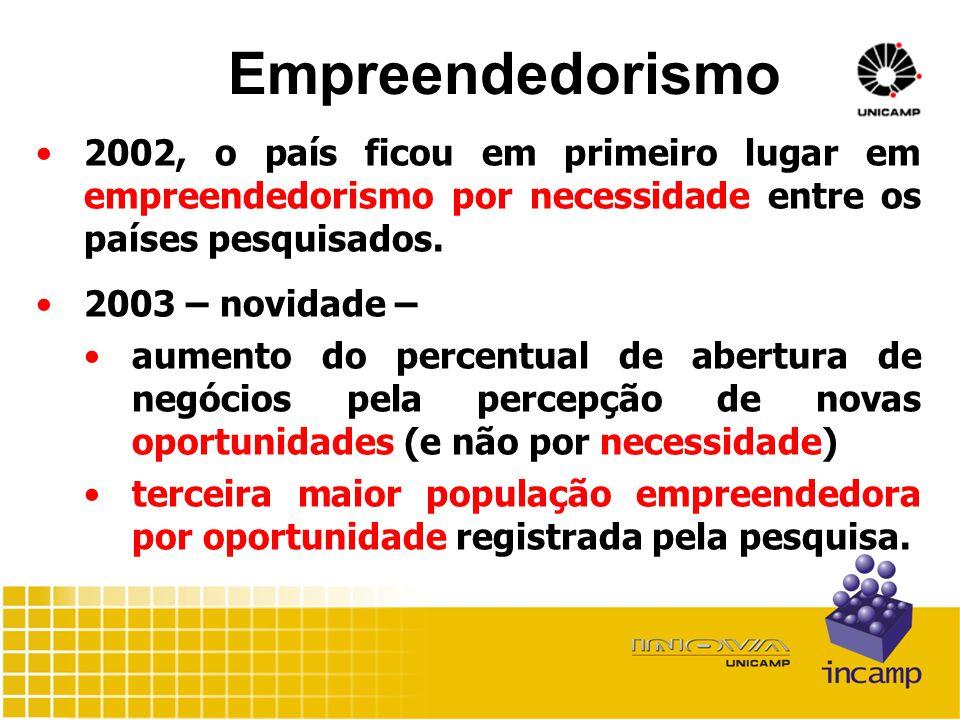 Empreendedorismo 2002, o país ficou em primeiro lugar em empreendedorismo por necessidade entre os países pesquisados.