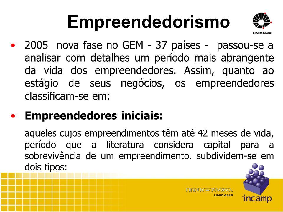 Empreendedorismo 2005 nova fase no GEM - 37 países - passou-se a analisar com detalhes um período mais abrangente da vida dos empreendedores.