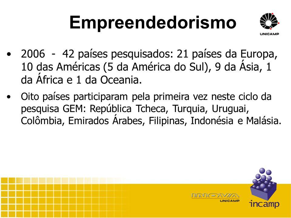 Empreendedorismo 2006 - 42 países pesquisados: 21 países da Europa, 10 das Américas (5 da América do Sul), 9 da Ásia, 1 da África e 1 da Oceania.