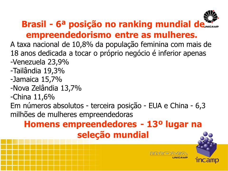 Brasil - 6ª posição no ranking mundial de empreendedorismo entre as mulheres.