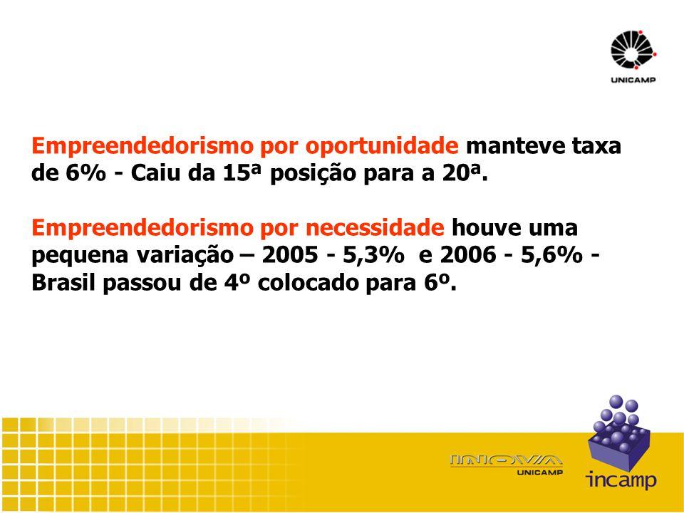 Empreendedorismo por oportunidade manteve taxa de 6% - Caiu da 15ª posição para a 20ª.