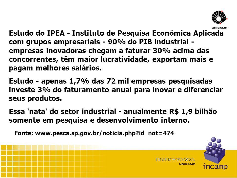 Estudo do IPEA - Instituto de Pesquisa Econômica Aplicada com grupos empresariais - 90% do PIB industrial - empresas inovadoras chegam a faturar 30% acima das concorrentes, têm maior lucratividade, exportam mais e pagam melhores salários.