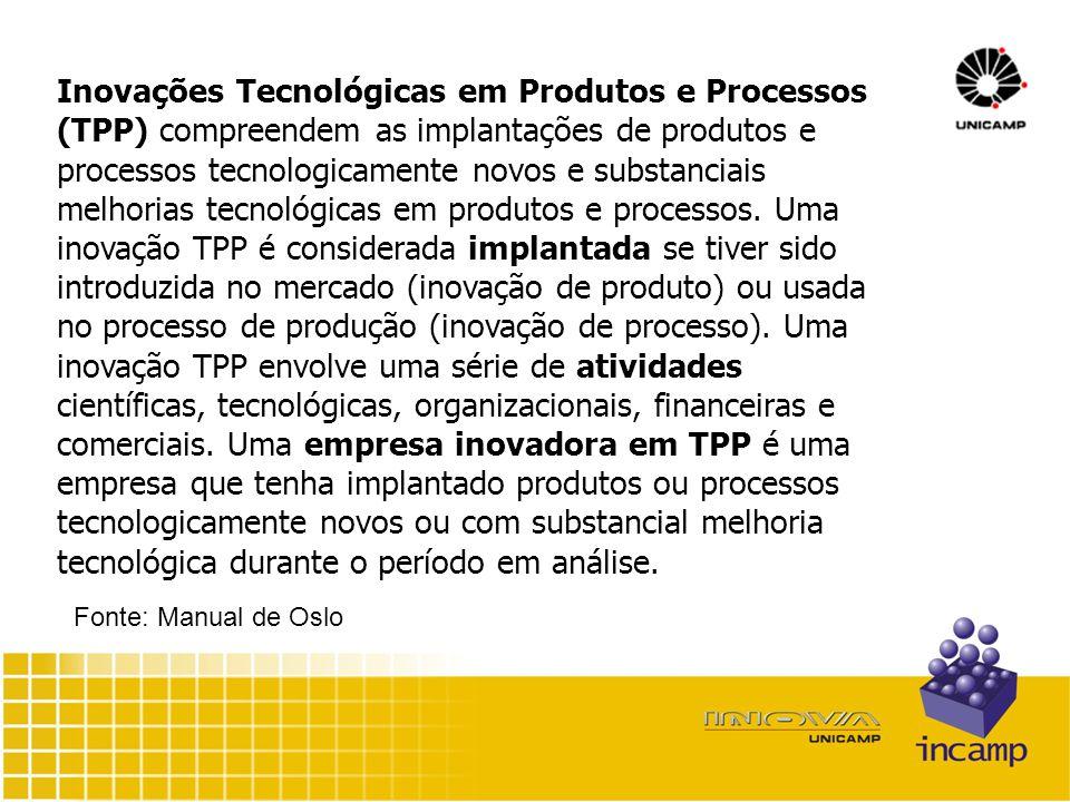 Inovações Tecnológicas em Produtos e Processos (TPP) compreendem as implantações de produtos e processos tecnologicamente novos e substanciais melhorias tecnológicas em produtos e processos.