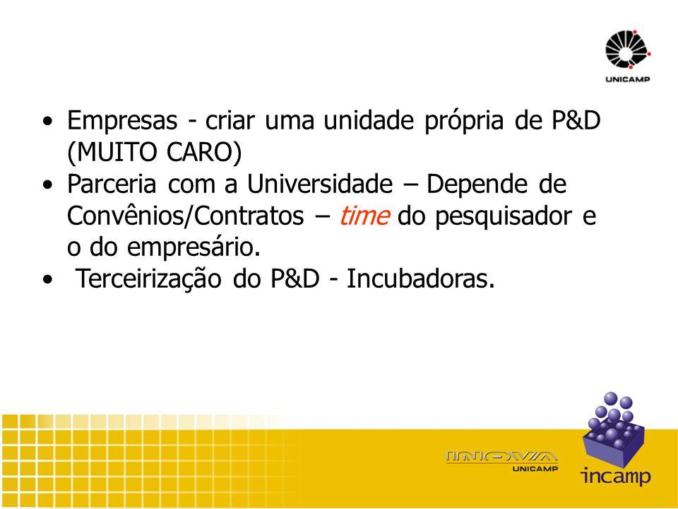 Empresas - criar uma unidade própria de P&D (MUITO CARO) Parceria com a Universidade – Depende de Convênios/Contratos – time do pesquisador e o do empresário.