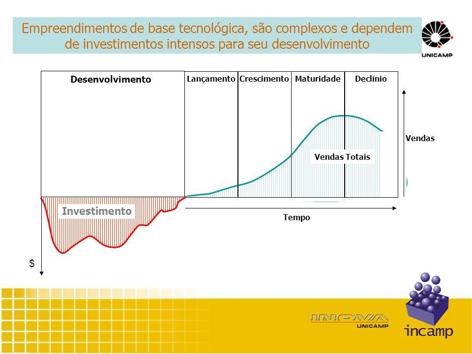 Tempo LançamentoCrescimentoMaturidadeDeclínio Vendas Totais Vendas Desenvolvimento $ Investimento Empreendimentos de base tecnológica, são complexos e dependem de investimentos intensos para seu desenvolvimento