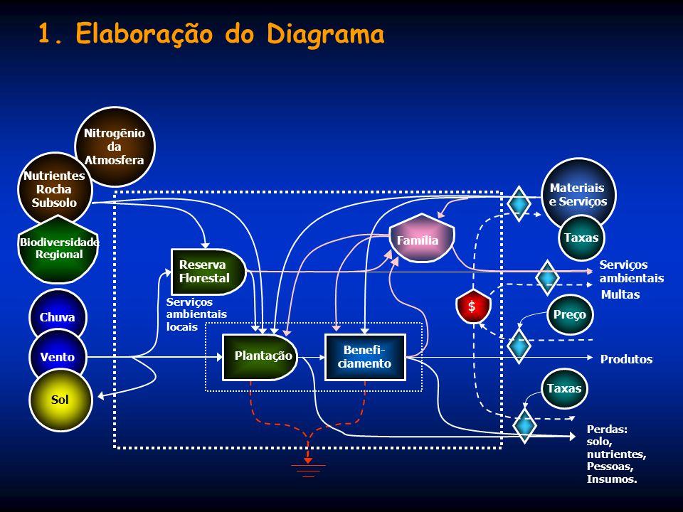 Análise Emergética 2. Elaboração do Diagrama 3. Montar a Tabela de Avaliação Emergética 4. Calcular os Índices Emergéticos 5. Interpretação dos Result