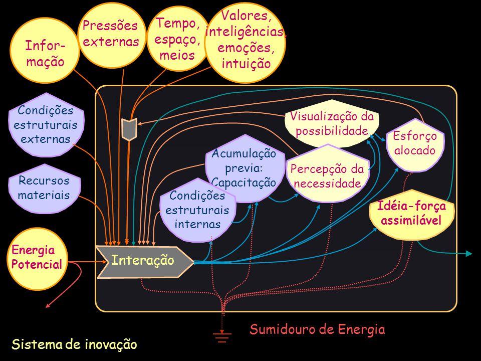 Sumidouro de Energia Sistema de inovação Energia Potencial Condições estruturais externas Recursos materiais Pressões externas Esforço alocado Acumula