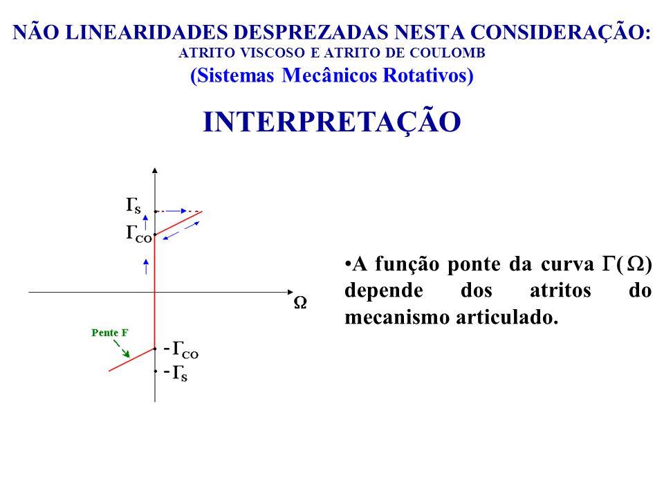 NÃO LINEARIDADES DESPREZADAS NESTA CONSIDERAÇÃO: ATRITO VISCOSO E ATRITO DE COULOMB (Sistemas Mecânicos Rotativos) A função ponte da curva ( ) depende